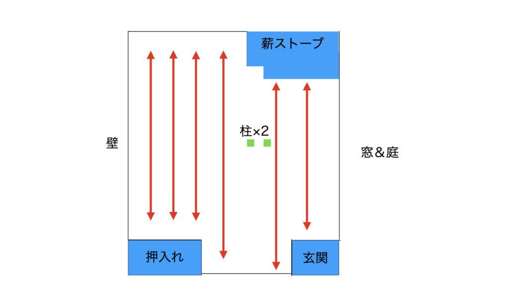 フローリングは部屋の長手と平行に、根太と直角に交わるように設置します。